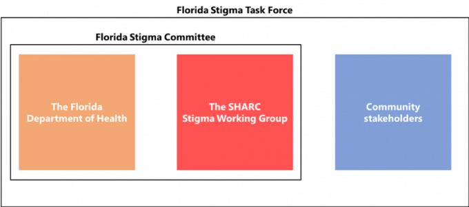 The Florida Stigma Task Force consists of Community stakeholders and the Florida Stigma Committee. The Florida Stigma Committee consists of The Florida Department of Health and the SHARC Stigma Working Group.